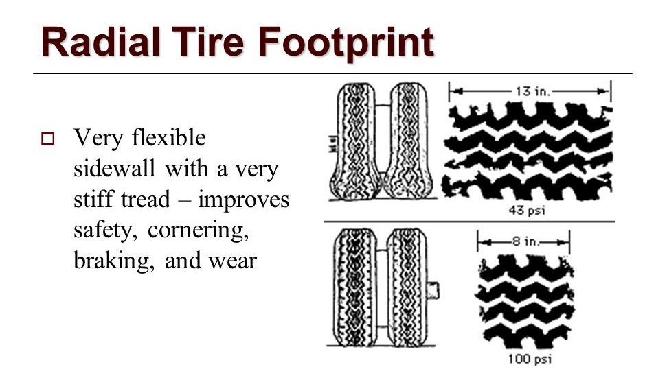 Radial+Tire+Footprint+Very+flexible+sidewall+with+a+very+stiff+tread+–+improves+safety,+cornering,+braking,+and+wear.